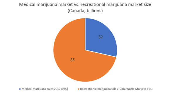 A pie chart showing how much bigger the recreational marijuana market may be than the medical marijuana market in Canada.