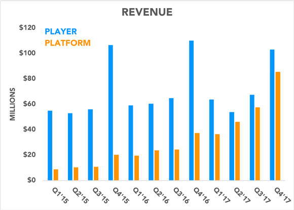 Chart comparing player and platform revenue