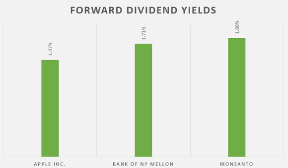 A chart showing forward dividend yields for Apple, Bank of NY Mellon, and Monsanto.