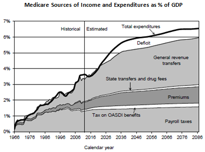 Medicare Income As Pctg Of Gdp
