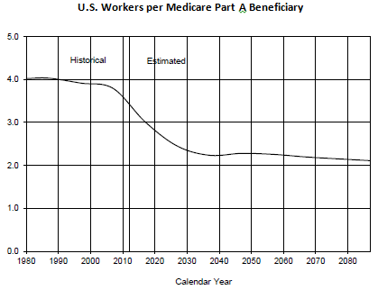 Us Workers Per Mra Beneficiary