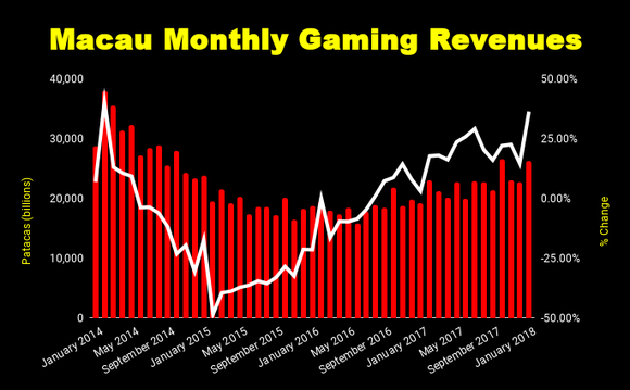 Chart of Macau gaming revenues and growth rate.
