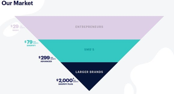 An inverted triangle showing the levels of plans and what market they serve. The $29 per month plan is for entrepreneurs the $79 and $299 plans are for SMB's and the $2,000 Shopify Plus plan is for larger brands.