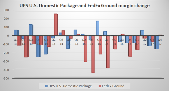 ups domestic package and fedex ground margin growth