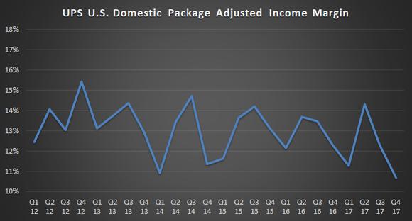 UPS U.S. domestic package margin chart