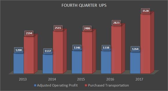 UPS Fourth Quarter Profit and transportation costs