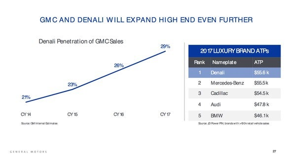 A GM slide showing that Denali as a percentage of GMC-brand sales has risen from 21% in 2014 to 29% in 2017.