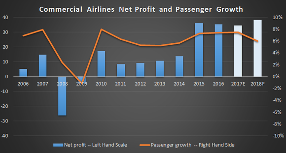 commercial airlines net profit and passenger growth