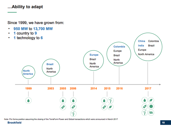 A timeline showing Brookfield's growth and diversification
