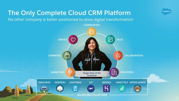 A slide showing Salesforce's cloud offerings.