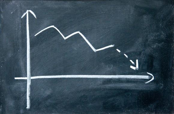 A chart in decline drawn on a chalkboard.