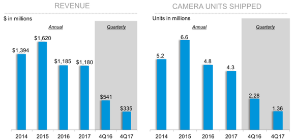 GoPro's revenue and sales volume from 2014 to 2017.
