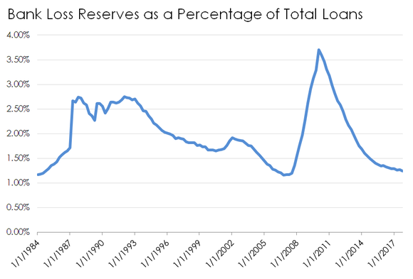 Loan loss reserves over time
