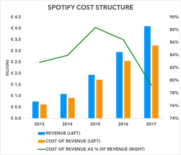 Chart analyzing Spotify cost structure over time