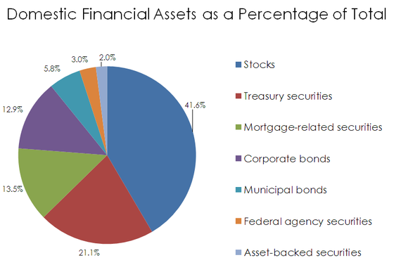 Pie chart of financial assets in the United States