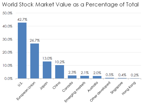 Stock market value by geography