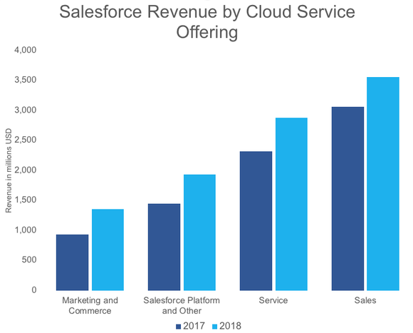A graph showing Salesforce's growth.