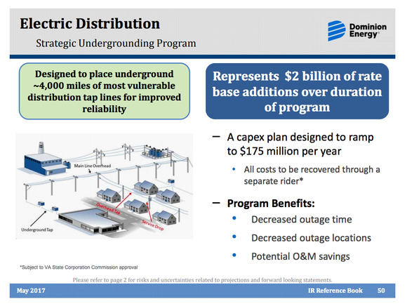 A graphic describing Dominion's storm hardening plans, which will add $2 billion to its rate base after completed