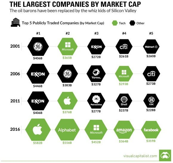 A graphic depicting how the 5 largest companies in the S&P have shifted from being energy companies to being technology companies.