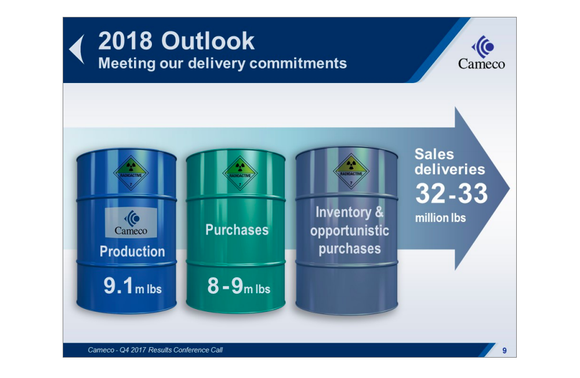 Three barrels, each representing a way that Cameco can fulfill its sales commitments, including production, purchases, and inventory reduction