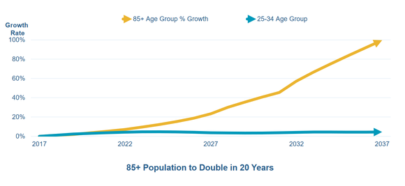 Graph of projected growth in 85-and-up population.