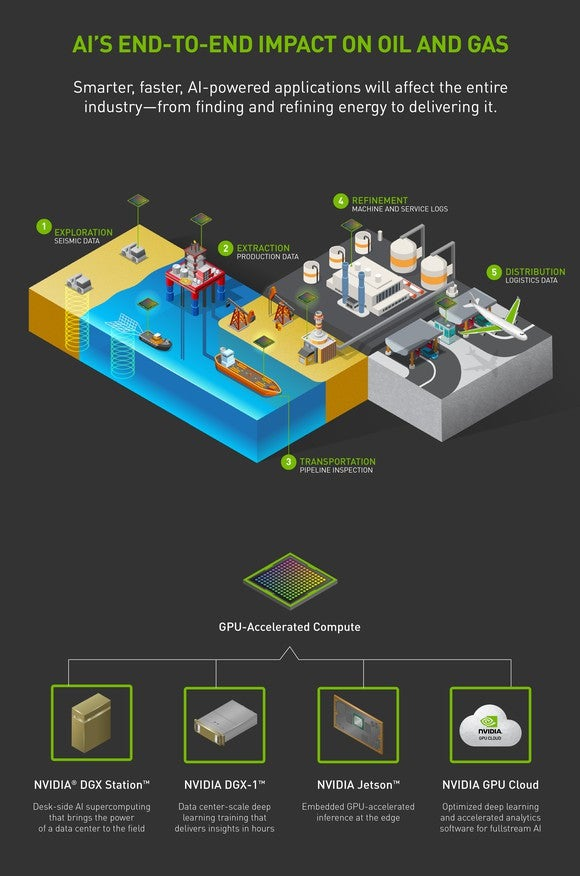 Infographic showing how AI can be used in the entire process from finding energy sources to refining and delivering it.