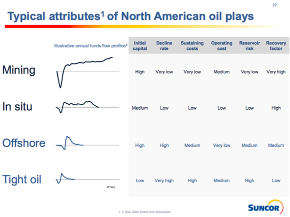 Line charts showing that oil sands have lower operating costs and longer reserve lives than offshore and tight oil.