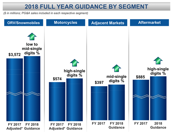 Chart of Polaris's expected sales growth in 2018 by segment.