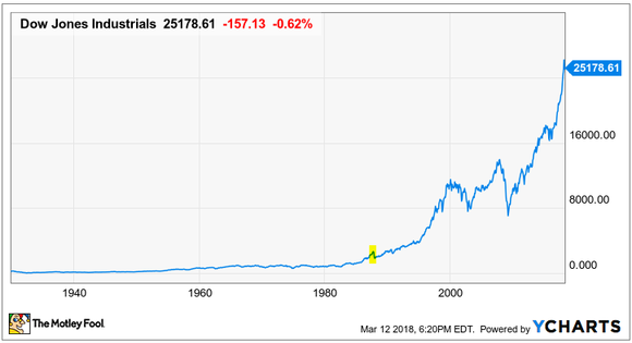 A long-term chart of the Dow with Black Monday highlighted in yellow.
