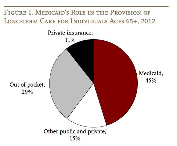 Chart showing Medicaid coverage of long-term care