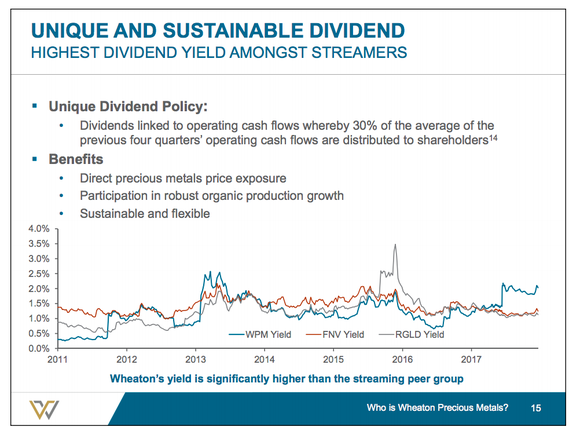A line chart showing that Wheaton's dividend yield is higher than peers' right now, with text explaining that 30% of the previous four quarters' operating cash flows go toward dividends