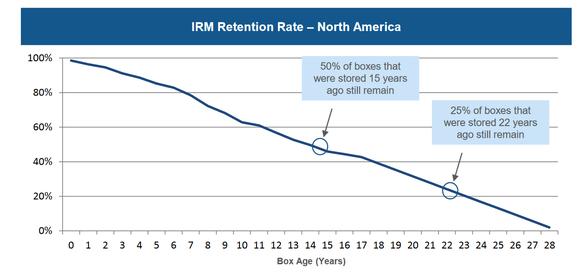 Chart of Iron Mountain customer retention.