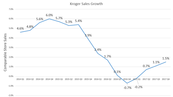 Chart showing improving growth trends since late 2016.