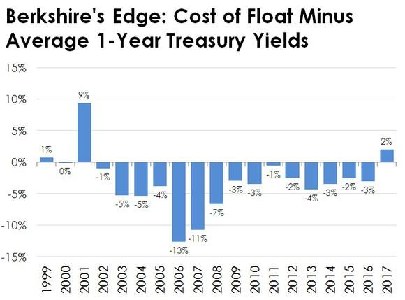 Chart of Berkshire's cost of float minus treasury yields