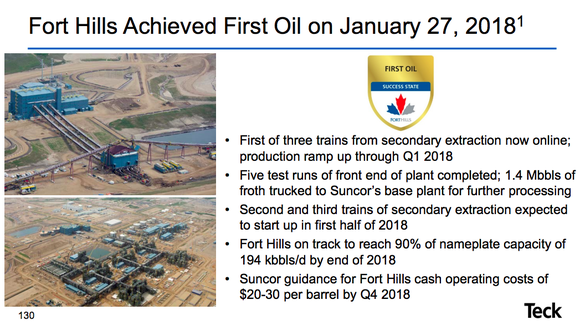 Two photos of Fort Hills development progress and a short list of progress achievements, noting that first oil was achieved on January 27, 2018