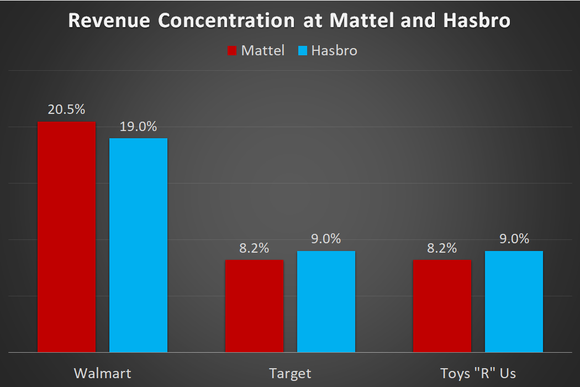 A chart showing what percentage of 2017 revenue for Mattel and Hasbro was derived from Walmart, Target, and Toys R Us.