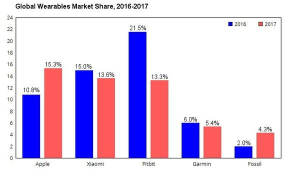 Market shares of the top five wearables makers in the world
