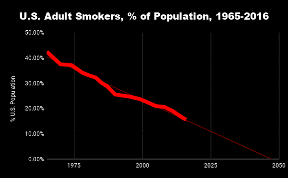 Chart showing decline of adult smoking population