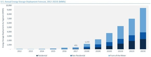 Chart of projected energy storage installations through 2023