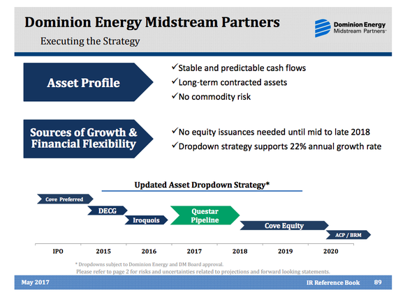 A timeline showing the drop-downs from Dominion to Dominion Energy Midstream Partners, highlighting that there are two additional sales opportunities still waiting to be completed