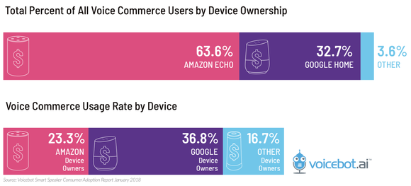 Chart showing voice commerce users and usage rates by device