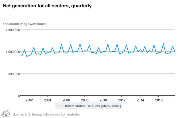 Electricity generation in the U.S. since 2000.