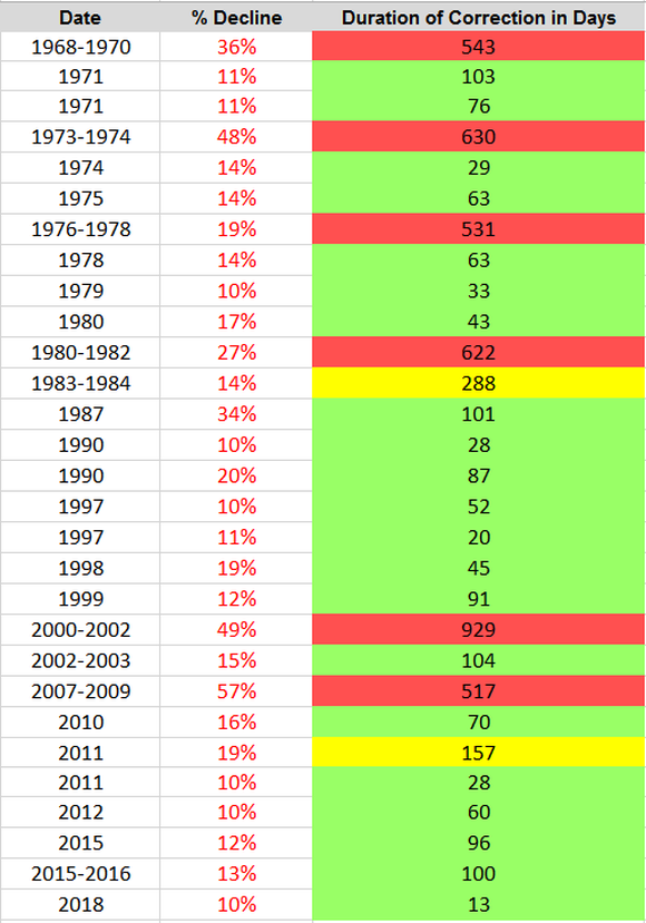 A table showing that more than 70% of corrections since 1968 last 104 or fewer days.