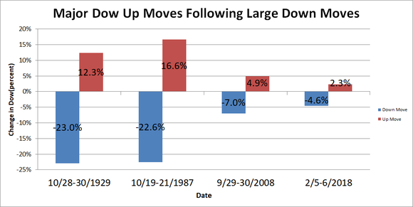 Chart showing up moves on Dow followed by down moves.
