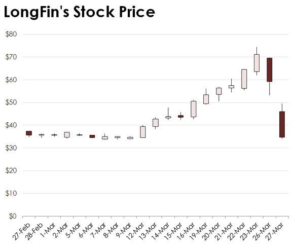 Candlestick chart for LongFin Corp.