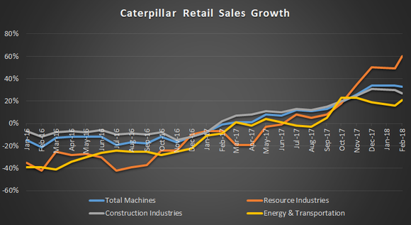 Chart showing Caterpillar retail sales growth by segment