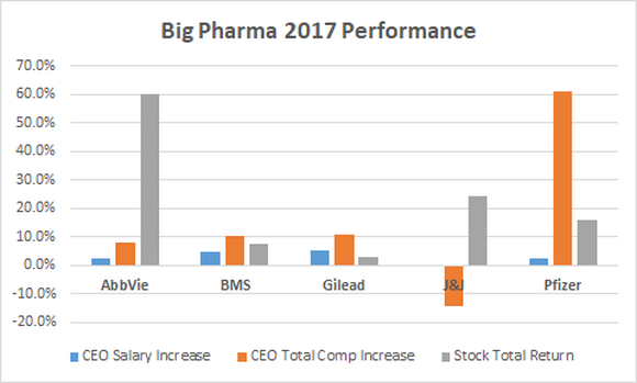 Big Pharma 2017 Performance chart