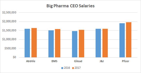 Big Pharma CEO Salaries chart