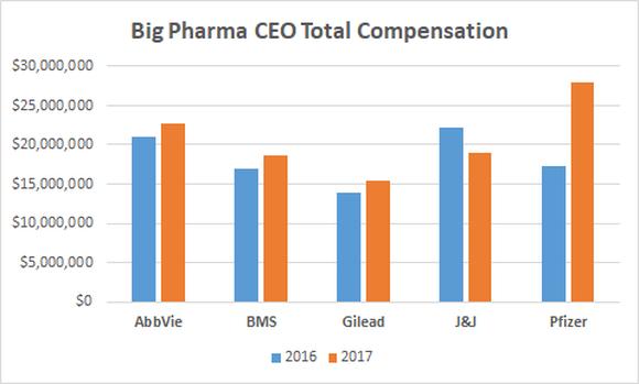 Big Pharma CEO Total Compensation chart