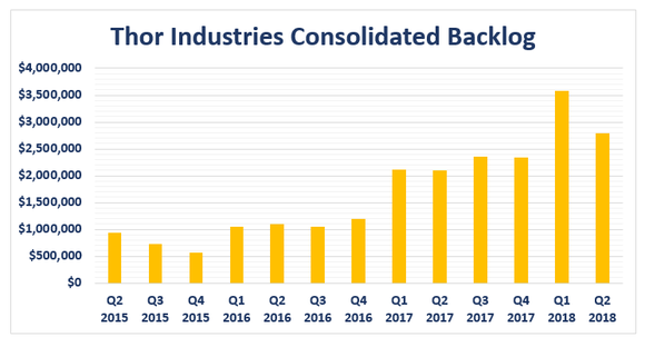 Bar chart of quarterly backlog, from Q2 2015 to Q2 2018.